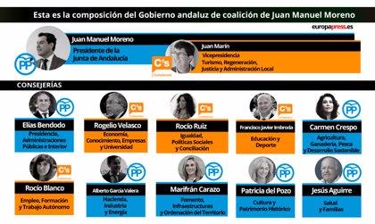 Seis consejeros del PP y cinco de Cs en el nuevo Gobierno andaluz presidido por Juanma Moreno