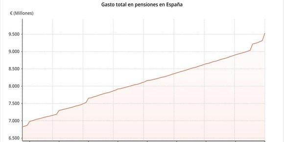 4. El gasto en pensiones aumenta un 7% en enero, hasta la cifra récord de 9.535,5 millones