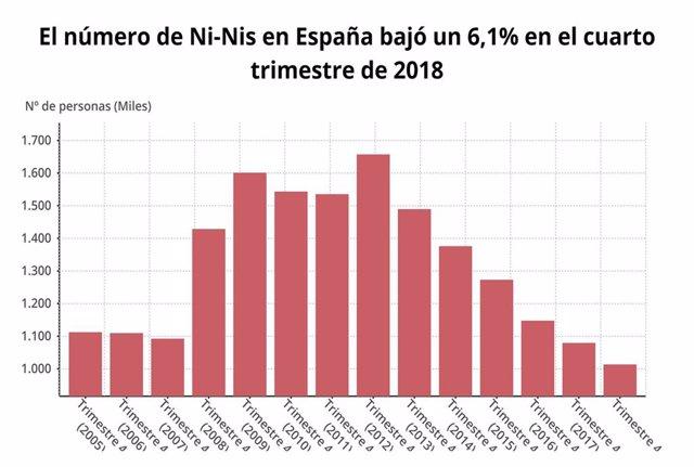Número de 'ni-nis' en el cuarto trimestre de 2018 (INE)