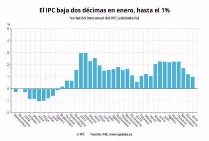 L'IPC a Espanya baixa dues dècimes al gener, fins a l'1%, pels carburants i el gas