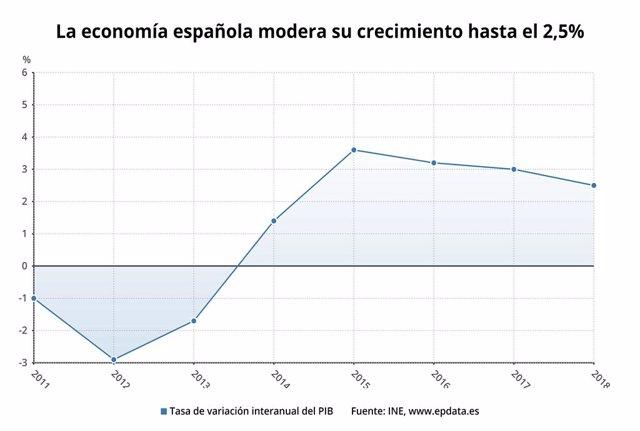 PIB avançat del 2018 (INE)