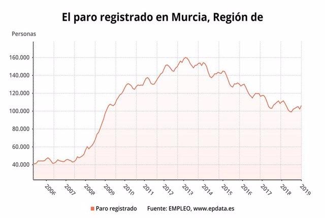 El paro registrado en enero en Murcia