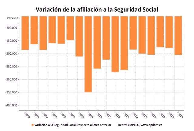 Variación de la afiliación a la Seguridad Social, enero 2019 (Ministerio de Empl