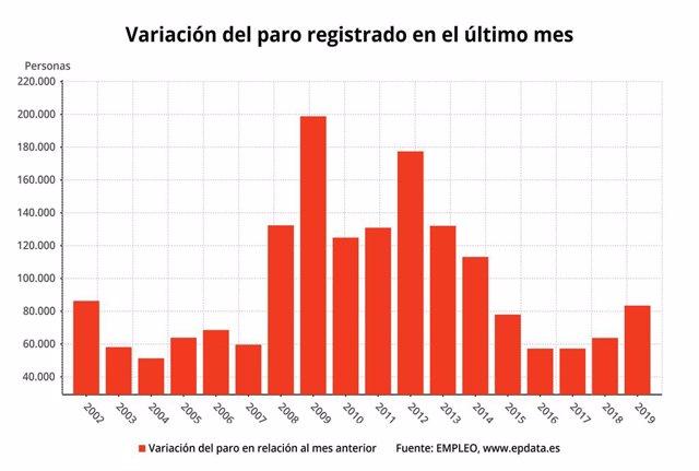 Variació en els mesos de gener de l'atur registrat a Espanya, gener del 2019 (Mi