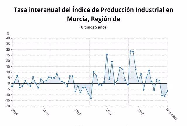Tasa interanual del Índice de Producción Industrial en Murcia