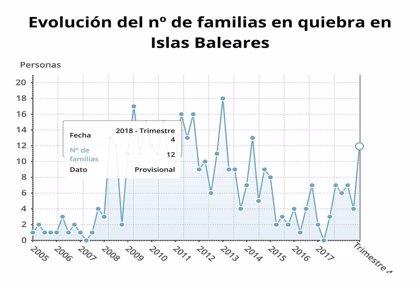 Las familias y empresas en quiebra aumentan un 64,3%, hasta las 46, en Baleares en el cuarto trimestre