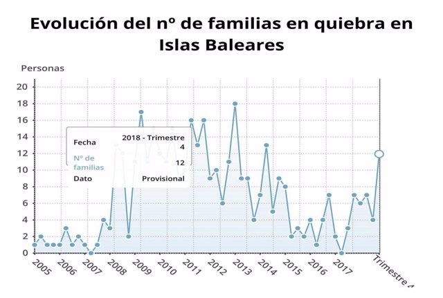 Evolución familias en quiebra en Baleares
