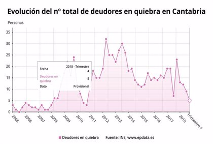 Las empresas y familias en quiebra caen un 42,6% en Cantabria en 2018