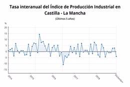 Índice ProducciónIndustrial C-LM