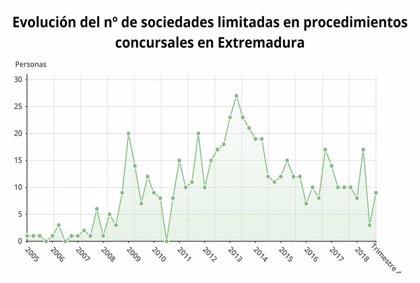 Las familias y empresas de Extremadura en quiebra descienden un 23,5%, hasta las 13, en el cuarto trimestre de 2018