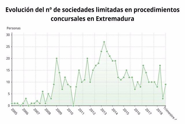 Evolución de las sociedades limitadas en procedimientos concursales