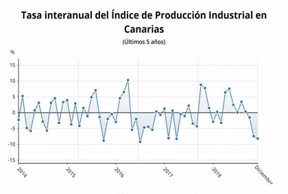 La producción industrial en Canarias cae un 8,2% interanual en diciembre y un 0,4% durante 2018