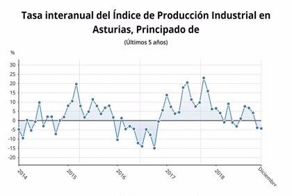 La producción industrial aumenta un 2,2% en Asturias en 2018, tercera autonomía con mayor incremento