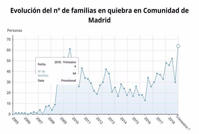 Evolución de números de familias en quiebra en la Comunidad de Madrid