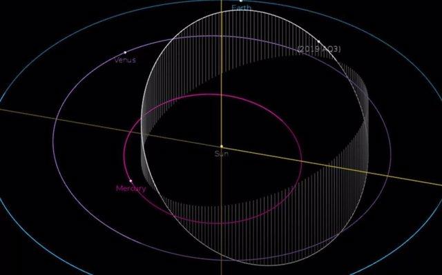 Orbita de  2019 AQ3