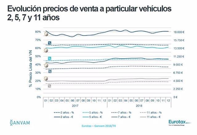 Evolución precios de venta a particulares vehículos 2, 5, 7 y 11 años