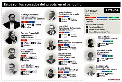 El llistat d'acusats en el judici pel procés independentista a Catalunya (PART 2)