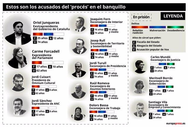 Acusats del procés independentista