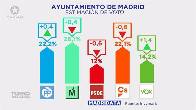 Gráfico de una encuesta de Telemadrid sobre estimación de voto en el Ayuntamient