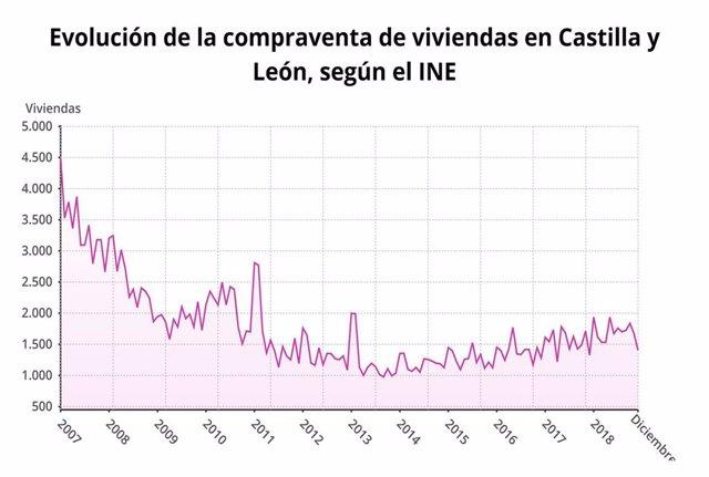 Gráfico sobre la evolución de la compraventa de viviendas en 2018