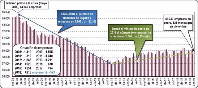 Euskadi registra en enero 95 empresas más que hace un año, según Confebask