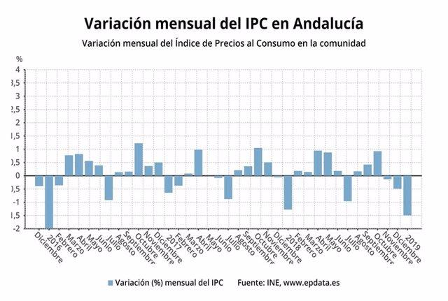 Valoración mensual del IPC en Andalucía en enero de 2019