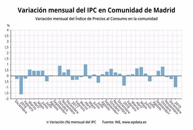Los precios en la Comunidad de Madrid bajan un 1% en enero y la tasa interanual
