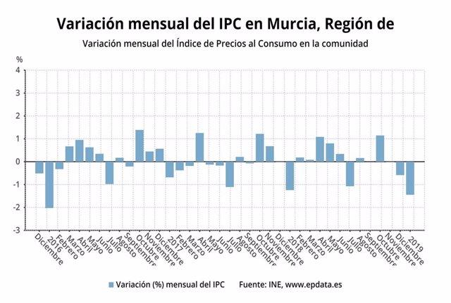 Variación mensual del IPC en la Región de Murcia
