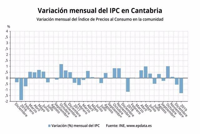 Variación mensual del IPC en Cantabria