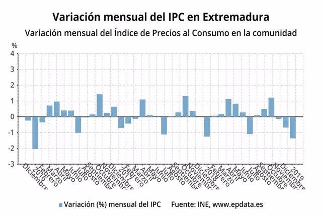 Variación mensual del IPC en Extremadura