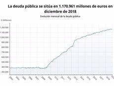 El deute públic puja a 1,17 bilions i tanca el 2018 en el 97% del PIB, una dècima per sobre de l'objectiu (EPDATA)