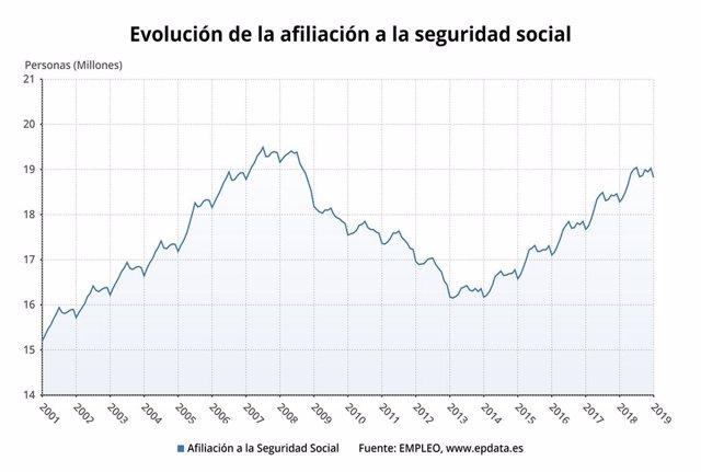 Evolució de l'afiliació a la Seguretat Social