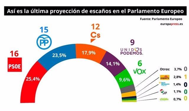 Primeres projeccions de les eleccions europees