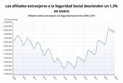 La Seguridad Social pierde 26.150 afiliados extranjeros en enero