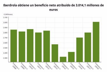 Iberdrola obtiene un beneficio récord de más de 3.000 millones en 2018