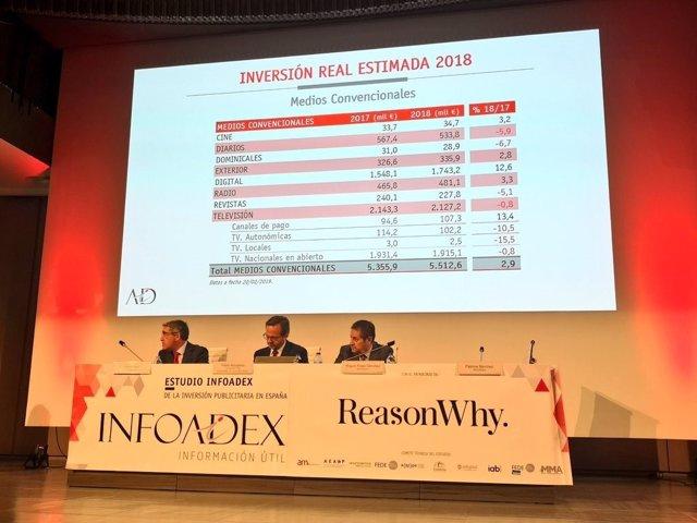 La inversión publicitaria en España creció un 2% en 2018 y suma cinco años de in