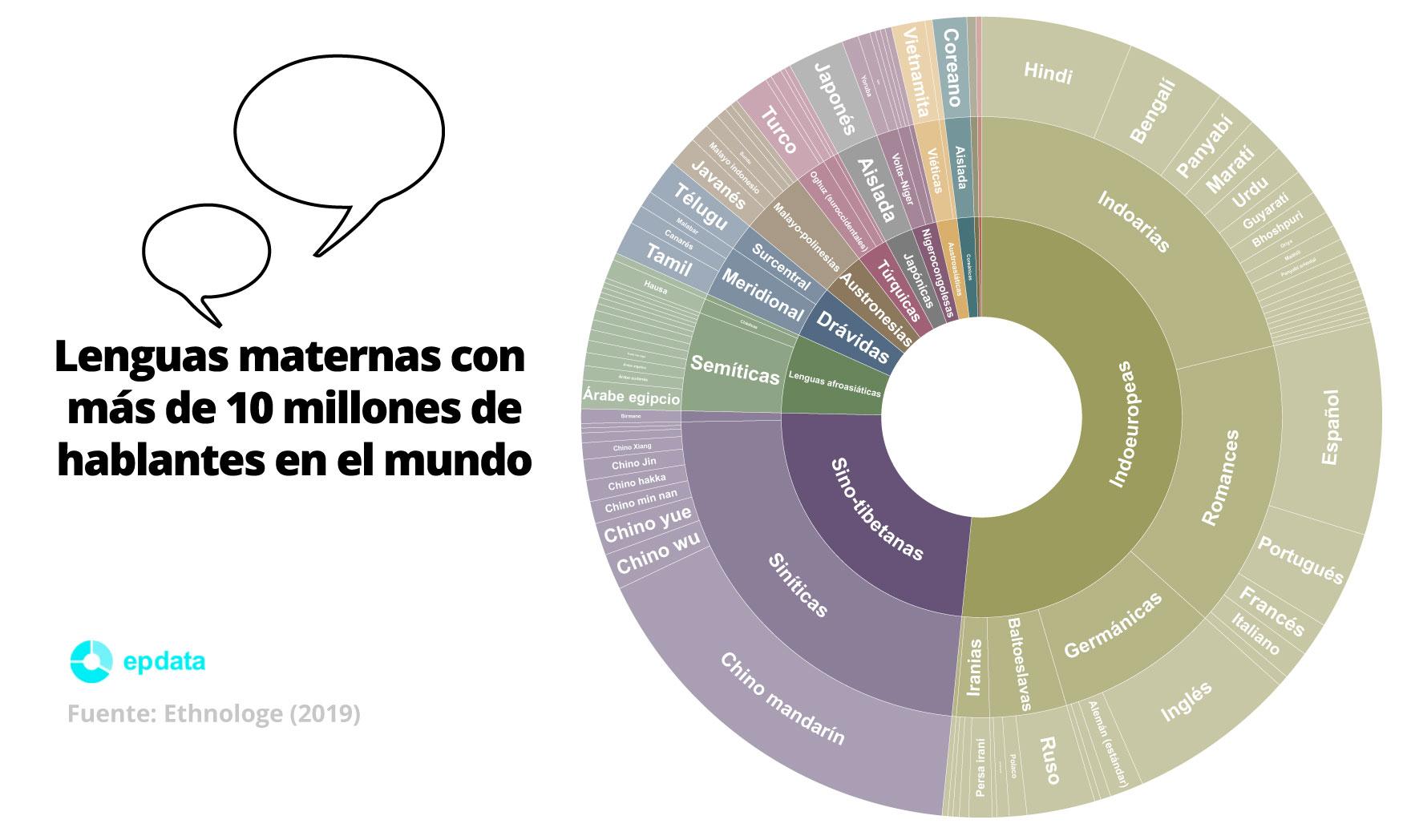 Lenguas maternas con más de 10 millones de hablantes en el mundo