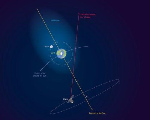 La atmósfera terrestre se extiende más allá de la Luna