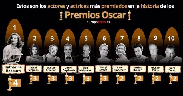 15 Cosas Que Debes Saber De Los Premios Oscar