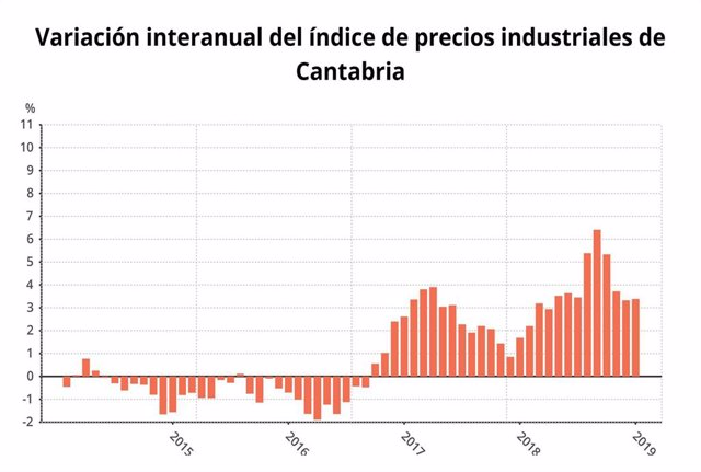 El Índice de Precios Industriales sube al 3,4% en Cantabria en enero y un 0,6% r