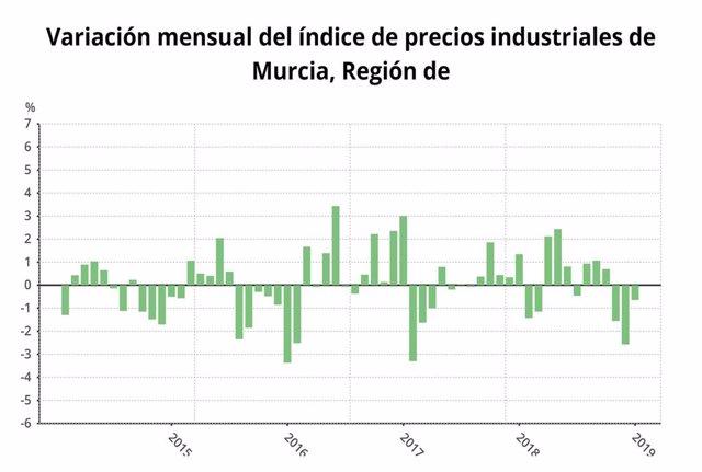 Gráfico con la variación mensual de los precios industriales en la Región