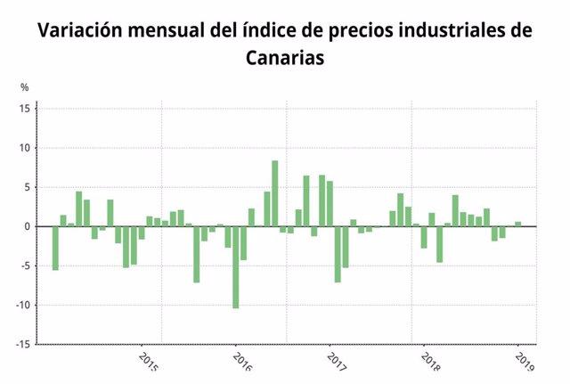 Los precios industriales crecen en Canarias 3,4 puntos en enero