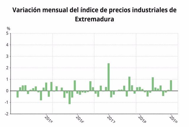 Los precios industriales crecen un 2 por ciento en enero en Extremadura en tasa