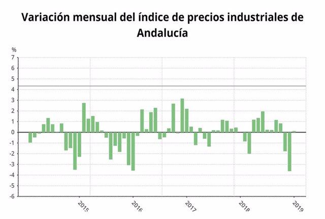 Los precios industriales bajan un 1,4% en enero de 2019 en Andalucía
