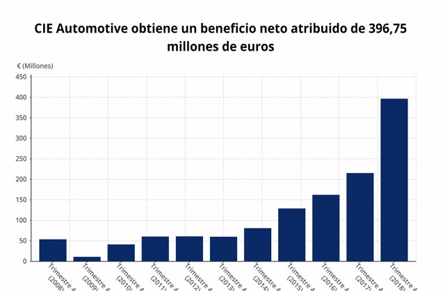 EpData.- Los resultados de CIE Automotive del cuarto trimestre, en gráficos