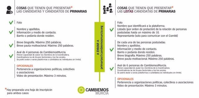 Imagen del calendario de primarias de Cambiemos Murcia