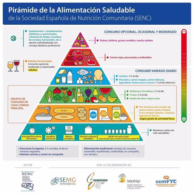 Nueva Pirámide de la Alimentación Saludable