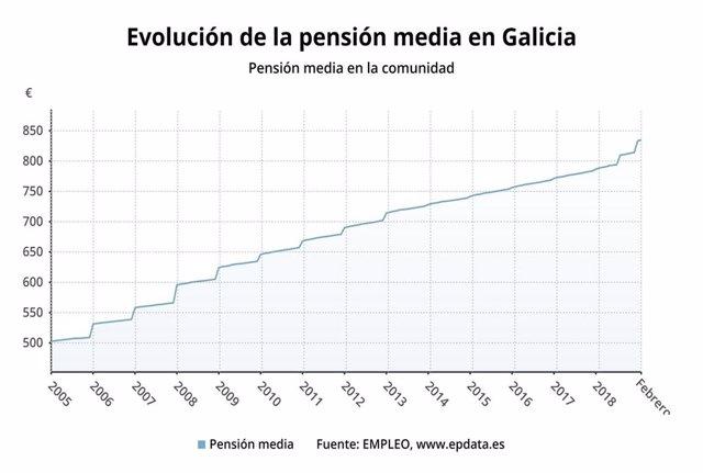 Evolución de pensión media en Galicia