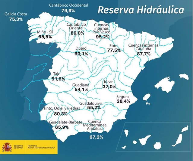 Gráfico sobre la reserva hidraúlica a fecha de 26-2-2019
