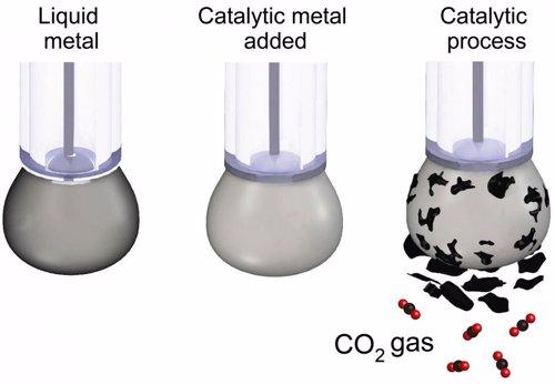 Logran reciclar CO2 en carbón sólido, hito en la captura de carbono
